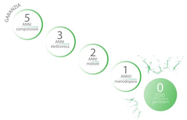 Grafica di garanzia Elmeco da zero a cinque