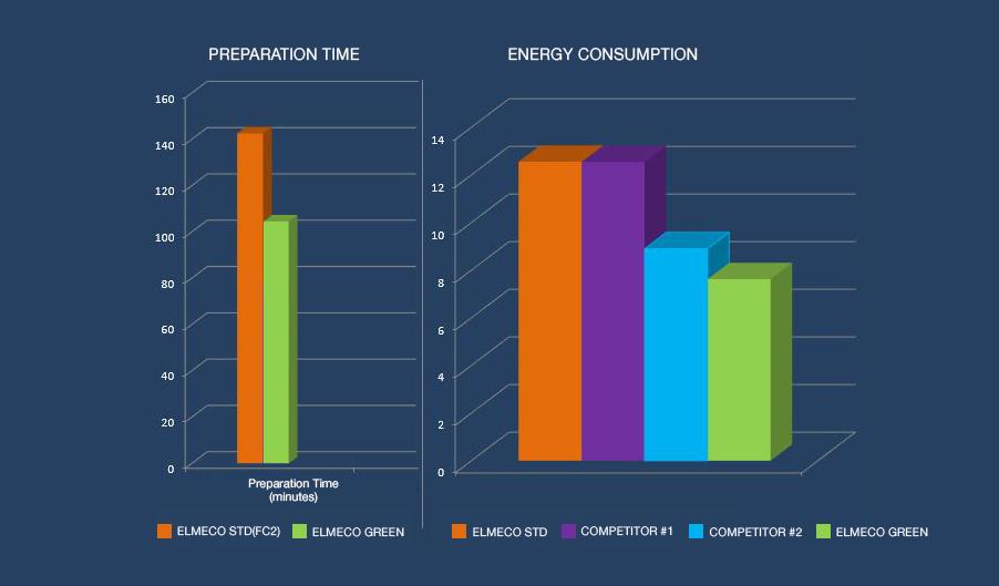 Grafico Preparation time e energy consumption