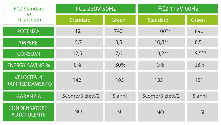 Tabella FC2 Standard VS FC2 Green